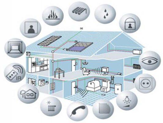سیستم های مدیریت انرژی ساختمان BEMS
