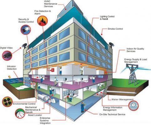 سیستم های مدیریت ساختمان